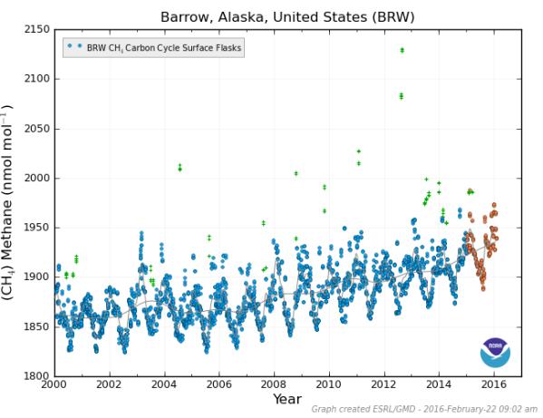 Barrow methane