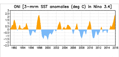 ONI sea surface temperature anomalies in Nino 3.4