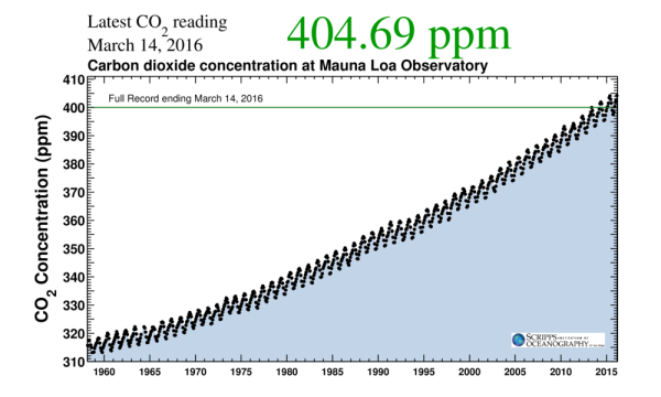 405 ppm the Keeling Curve