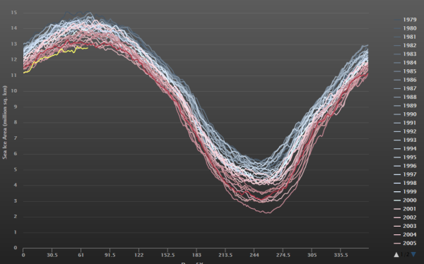 Northern Polar Melt Re-Asserts With A Vengeance — Arctic Sea Ice