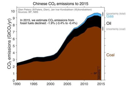 China CO2 Emissions per year by source