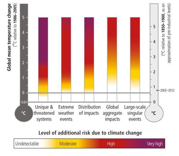 Climate Risks IPCC