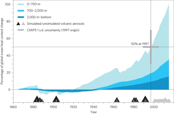 Nature Global Ocean Heat Accumulation