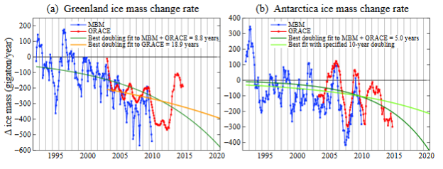 Rate of Greenland Antarctica Mass Change