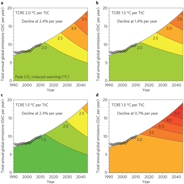 Rates of warming based on global emissions and climate sensitivity