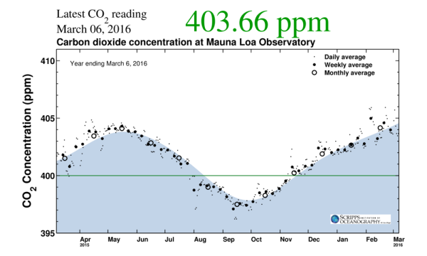 The Keeling Curve March