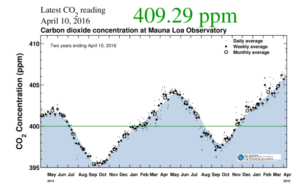 409 ppm CO2 April 10 2016