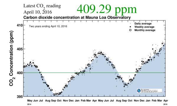 409 ppm CO2 April 10 2016