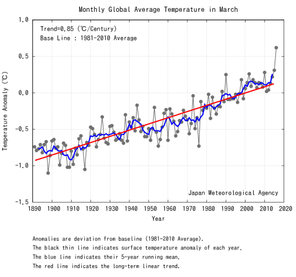 Global temperatures March Japan Meteorological Agency