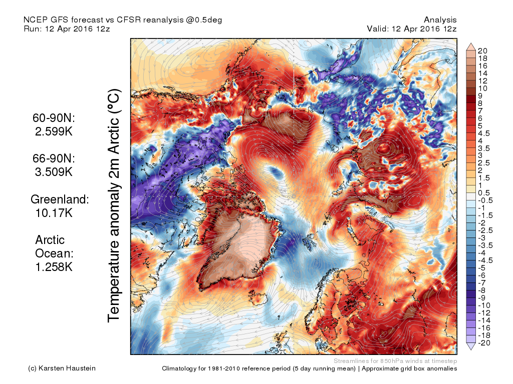 Greenland 10 C Above Average Temperatures