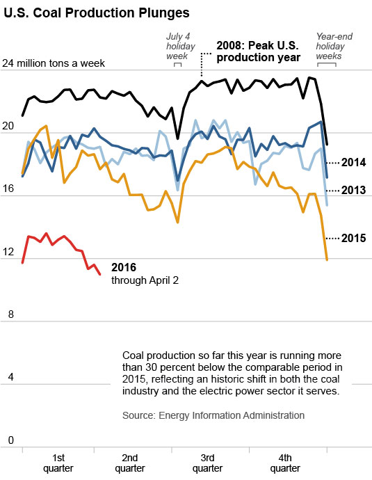 US Coal Production Eports Down