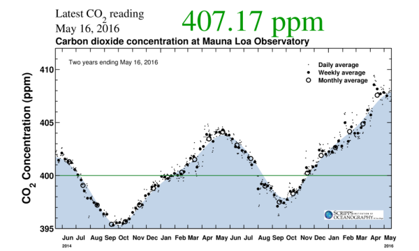 Atmospheric CO2 407-408 ppm