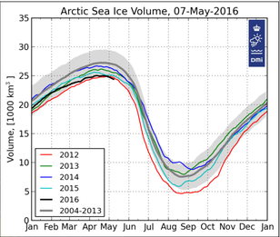 DMI sea ice