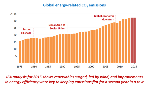 IEA global carbon emissions
