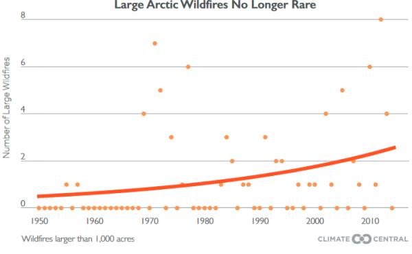 UPDATES ~ Alberta Wildfire Large-arctic-wildfires-are-no-longer-rare