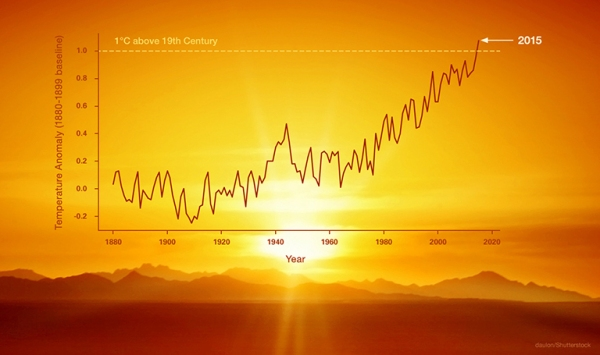 NASA temperature graph