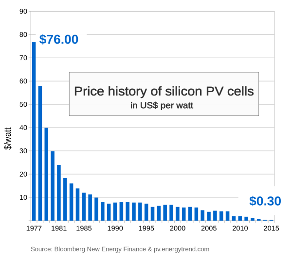 Plummeting Price of Solar Energy
