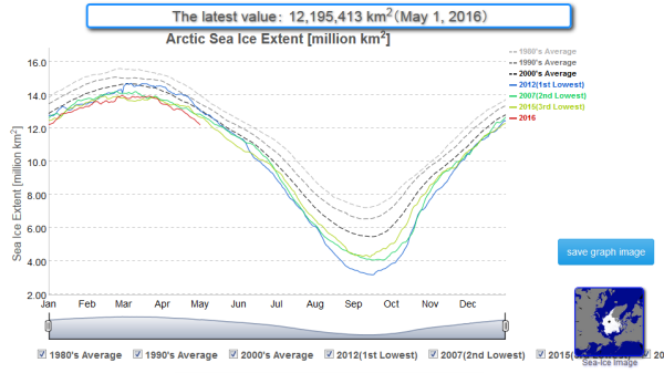 Sea Ice Rates of Loss Steepening