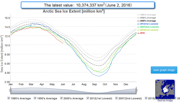 Arctic sea ice extent new record lows