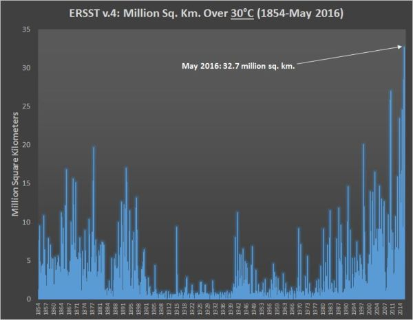 Extent of Ocean Surface Above 86 Degrees (F) Hits New Record During May of 2016
