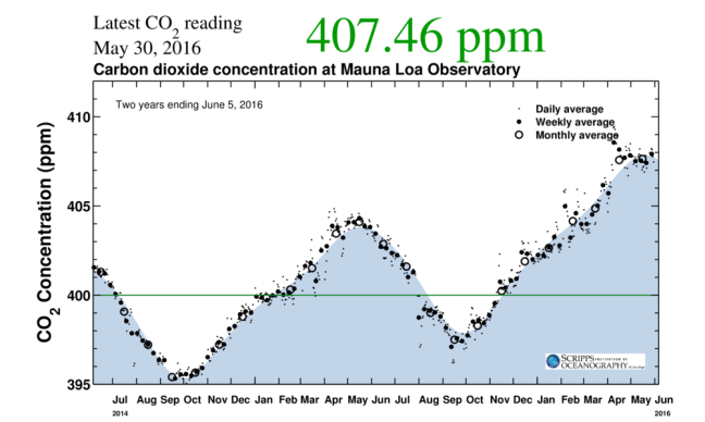 Atmospheric Carbon Dioxide The Keeling Curve