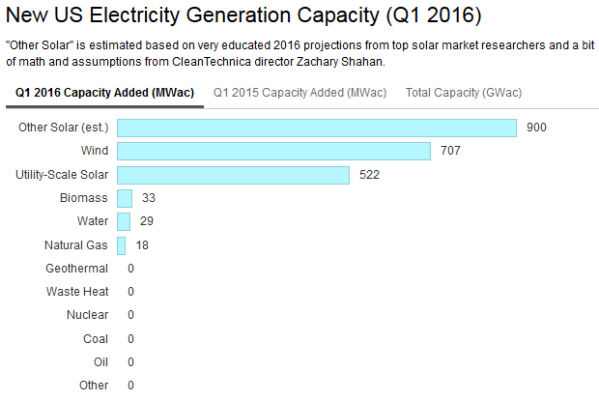 New Electric Generating Capacity