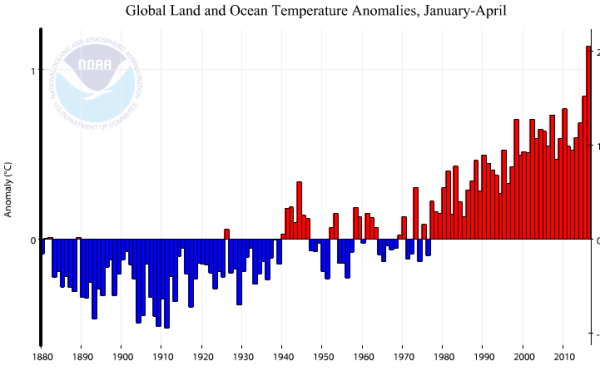 NOAA global temperature anomalies