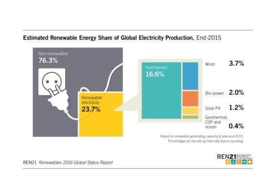 REN 27 renewable energy share