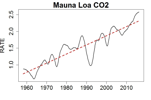 Smoothed Annual rate of Atmospheric CO2 Increase