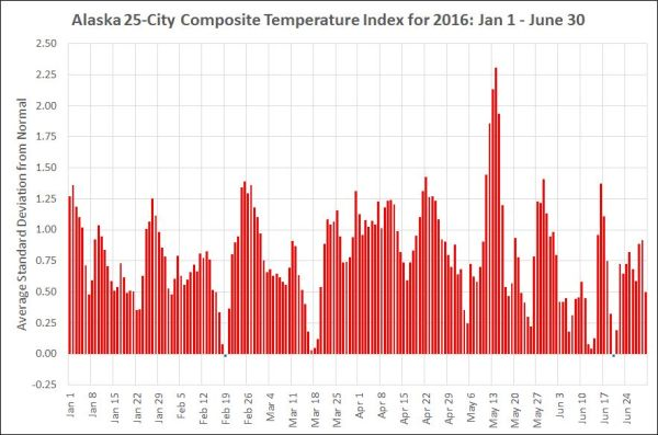 Alaska 25 City Composite Temperatures