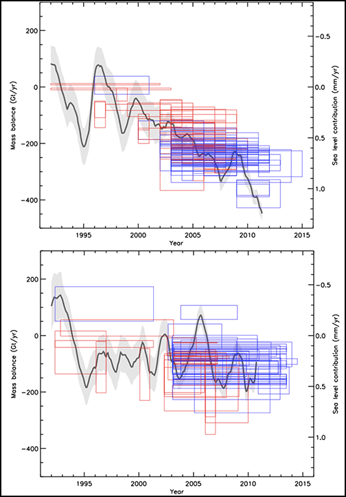 Annual Mass Loss from Greenland and Antarctica