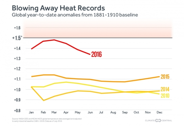 Blowing heat records away Climate Central