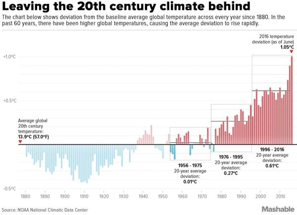 Leaving 20th Century Climate Behind