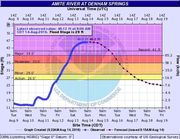 Amite River