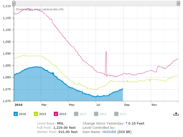Lake Mead New Record Lows
