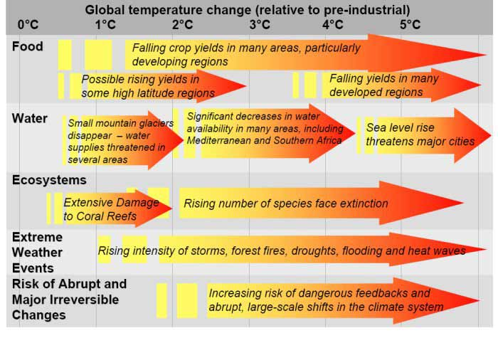 projected impacts of climate change