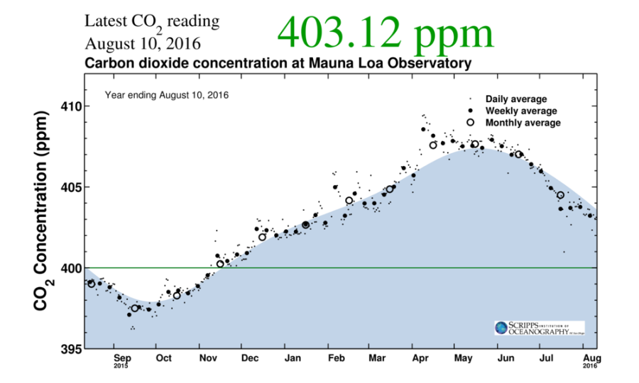 The Keeling Curve August