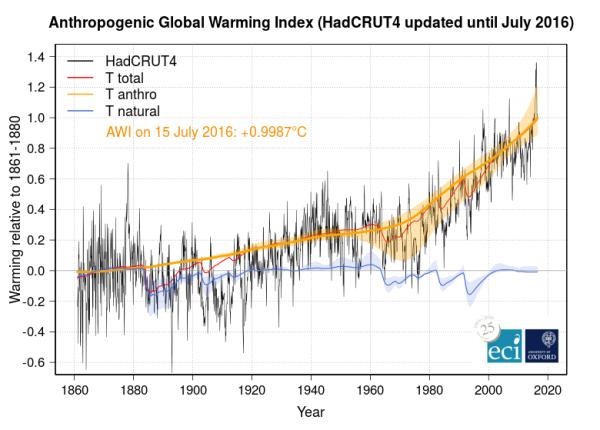 5-year-temperature-average-ipcc