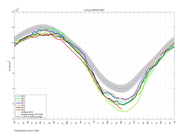 arctic-sea-ice-area
