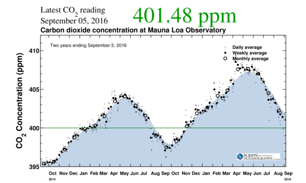 co2-the-keeling-curve