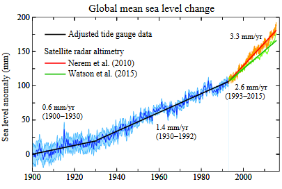 global-mean-sea-level-change