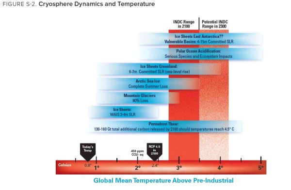 impacts-to-the-cryosphere