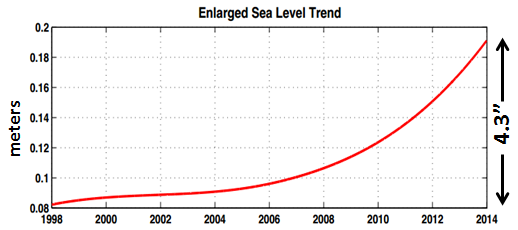 miami-sea-level-trend