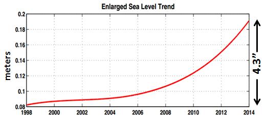 miami-sea-level-trend