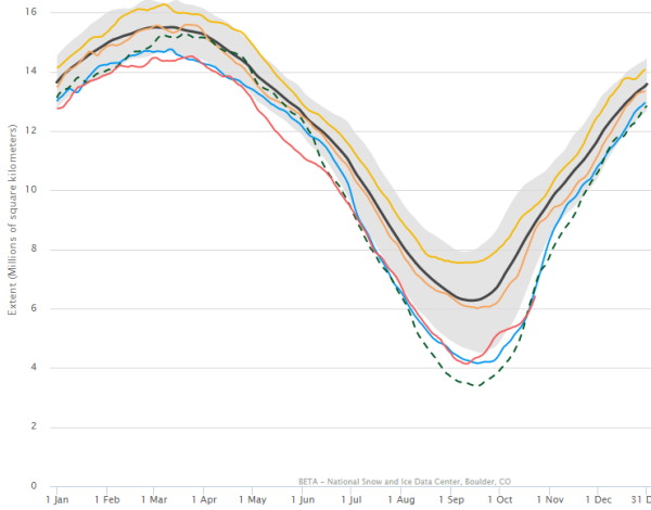 nsidc-sea-ice-record-low-october-24