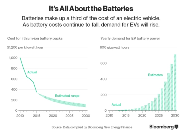 rapidly-falling-battery-prices