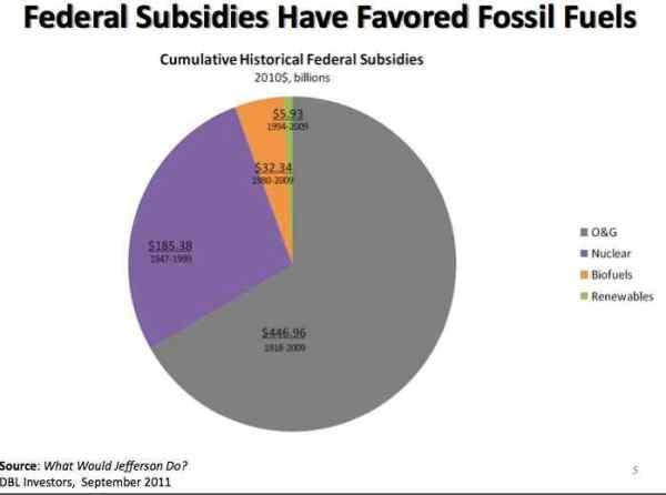 fossil-fuel-subsidies
