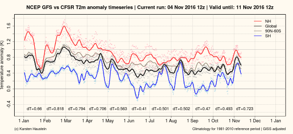 gfs_anomaly_timeseries_global