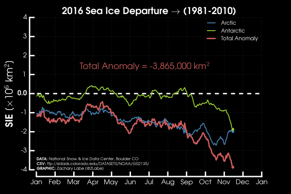 labe-sea-ice-anomaly-graph