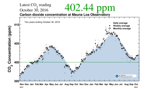 the-keeling-curve-2-years